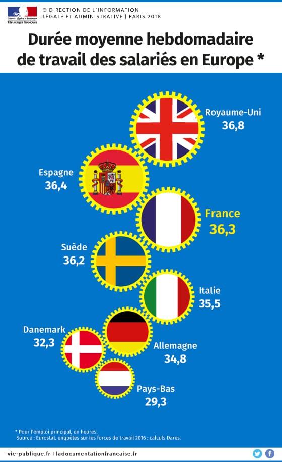 Temps de travail Europe